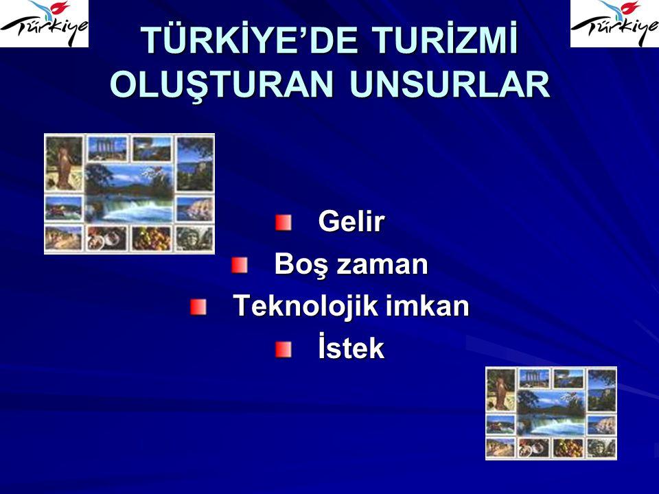 TÜRKİYE'DE TURİZMİ OLUŞTURAN UNSURLAR Gelir Boş zaman Teknolojik imkan İstek