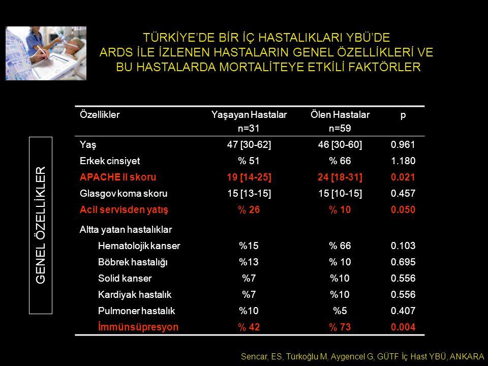 TÜRKİYE'DE BİR İÇ HASTALIKLARI YBÜ'DE ARDS İLE İZLENEN HASTALARIN GENEL ÖZELLİKLERİ VE BU HASTALARDA MORTALİTEYE ETKİLİ FAKTÖRLER Sencar, ES, Türkoğlu M, Aygencel G, GÜTF İç Hast YBÜ, ANKARA ÖzelliklerYaşayan Hastalar n=31 Ölen Hastalar n=59 p Yaş47 [30-62]46 [30-60]0.961 Erkek cinsiyet% 51% 661.180 APACHE II skoru19 [14-25]24 [18-31]0.021 Glasgov koma skoru15 [13-15]15 [10-15]0.457 Acil servisden yatış% 26% 100.050 Altta yatan hastalıklar Hematolojik kanser%15% 660.103 Böbrek hastalığı%13% 100.695 Solid kanser%7%100.556 Kardiyak hastalık%7%100.556 Pulmoner hastalık%10%50.407 İmmünsüpresyon% 42% 730.004 GENEL ÖZELLİKLER