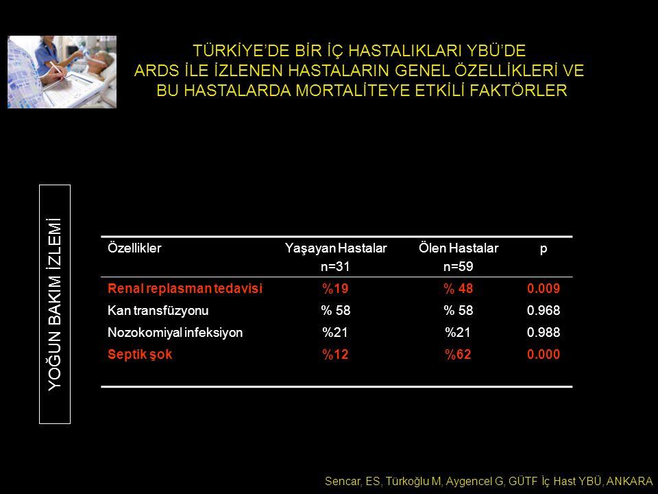 TÜRKİYE'DE BİR İÇ HASTALIKLARI YBÜ'DE ARDS İLE İZLENEN HASTALARIN GENEL ÖZELLİKLERİ VE BU HASTALARDA MORTALİTEYE ETKİLİ FAKTÖRLER Sencar, ES, Türkoğlu M, Aygencel G, GÜTF İç Hast YBÜ, ANKARA ÖzelliklerYaşayan Hastalar n=31 Ölen Hastalar n=59 p Renal replasman tedavisi%19% 480.009 Kan transfüzyonu% 58 0.968 Nozokomiyal infeksiyon%21 0.988 Septik şok%12%620.000 YOĞUN BAKIM İZLEMİ