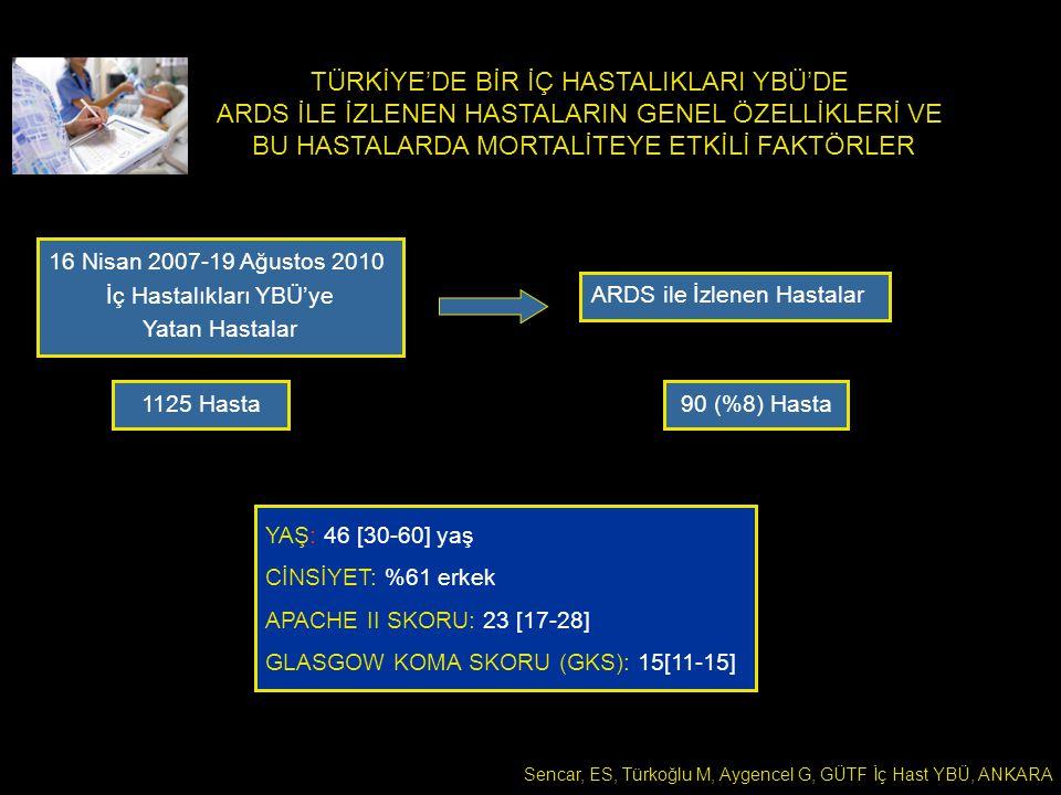 TÜRKİYE'DE BİR İÇ HASTALIKLARI YBÜ'DE ARDS İLE İZLENEN HASTALARIN GENEL ÖZELLİKLERİ VE BU HASTALARDA MORTALİTEYE ETKİLİ FAKTÖRLER 16 Nisan 2007-19 Ağustos 2010 İç Hastalıkları YBÜ'ye Yatan Hastalar ARDS ile İzlenen Hastalar YAŞ: 46 [30-60] yaş CİNSİYET: %61 erkek APACHE II SKORU: 23 [17-28] GLASGOW KOMA SKORU (GKS): 15[11-15] 1125 Hasta90 (%8) Hasta Sencar, ES, Türkoğlu M, Aygencel G, GÜTF İç Hast YBÜ, ANKARA