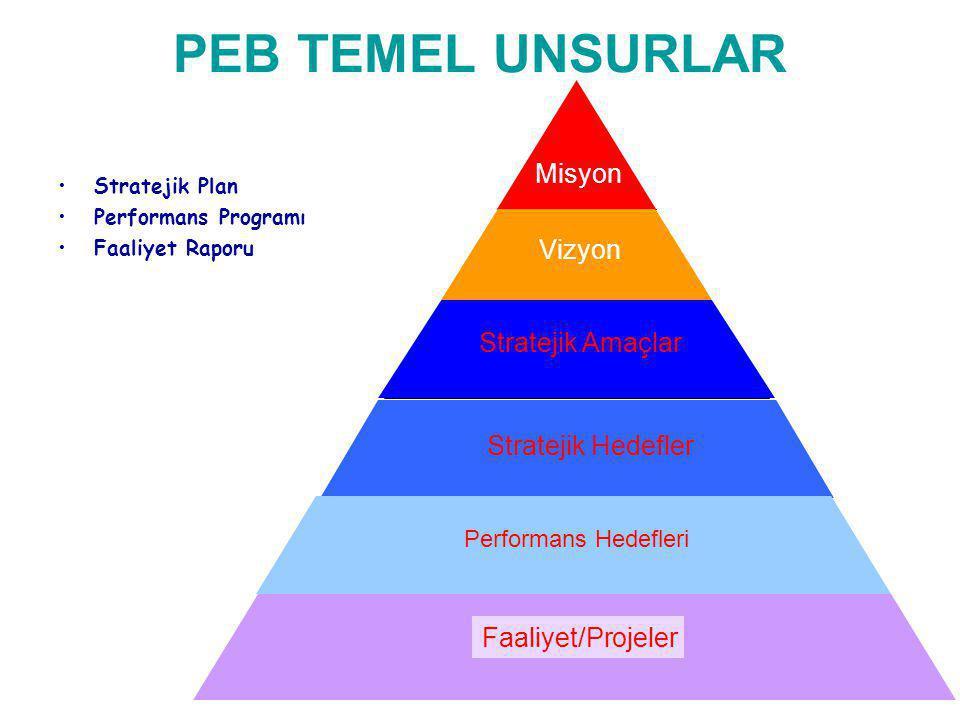 21 PEB TEMEL UNSURLAR Stratejik Plan Performans Programı Faaliyet Raporu Misyon Vizyon Stratejik Amaçlar Stratejik Hedefler Performans Hedefleri Faaliyet/Projeler