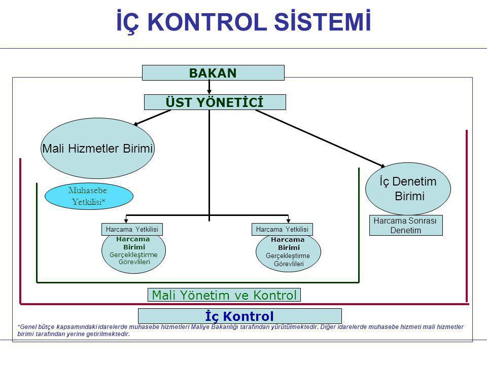 İÇ KONTROL SİSTEMİ ÜST YÖNETİCİ Mali Yönetim ve Kontrol İç Kontrol Harcama Birimi Gerçekleştirme Görevlileri Muhasebe Yetkilisi* BAKAN *Genel bütçe ka
