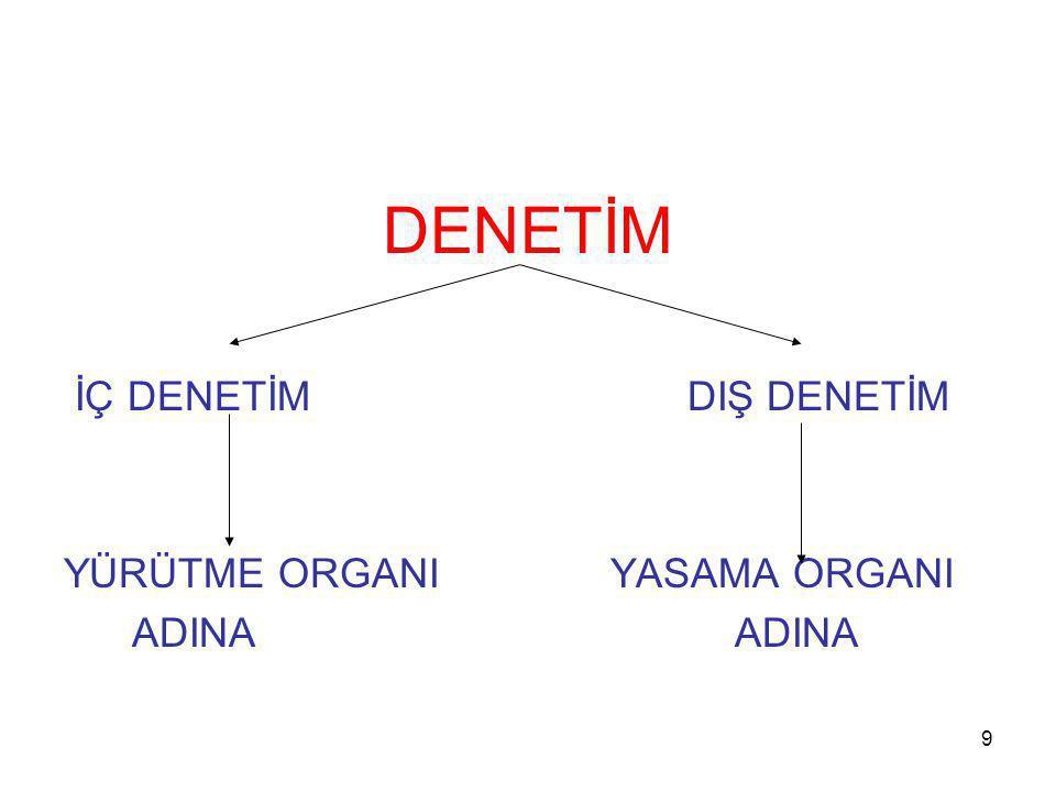 9 DENETİM İÇ DENETİM DIŞ DENETİM YÜRÜTME ORGANI YASAMA ORGANI ADINA ADINA