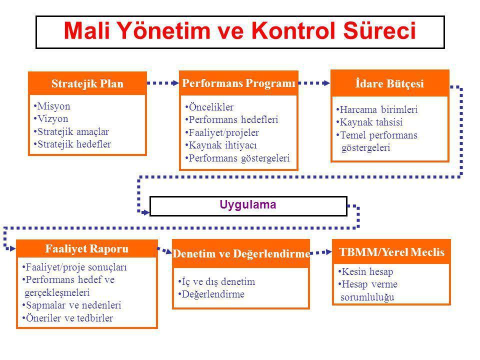 Performans Programı Öncelikler Performans hedefleri Faaliyet/projeler Kaynak ihtiyacı Performans göstergeleri Stratejik Plan Misyon Vizyon Stratejik a