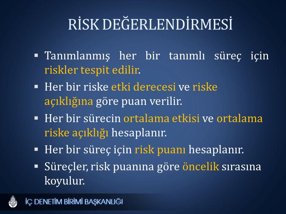 RİSK DEĞERLENDİRMESİ  Tanımlanmış her bir tanımlı süreç için riskler tespit edilir.  Her bir riske etki derecesi ve riske açıklığına göre puan veril