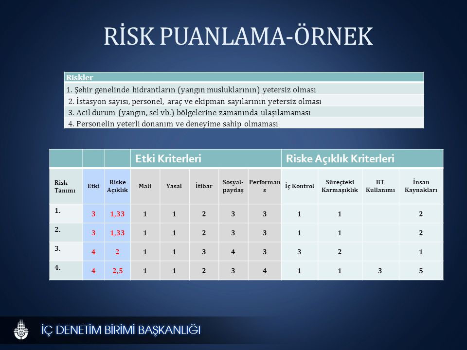 RİSK PUANLAMA-ÖRNEK Etki KriterleriRiske Açıklık Kriterleri Risk Tanımı Etki Riske Açıklık MaliYasalİtibar Sosyal- paydaş Performan s İç Kontrol Süreçteki Karmaşıklık BT Kullanımı İnsan Kaynakları 1.