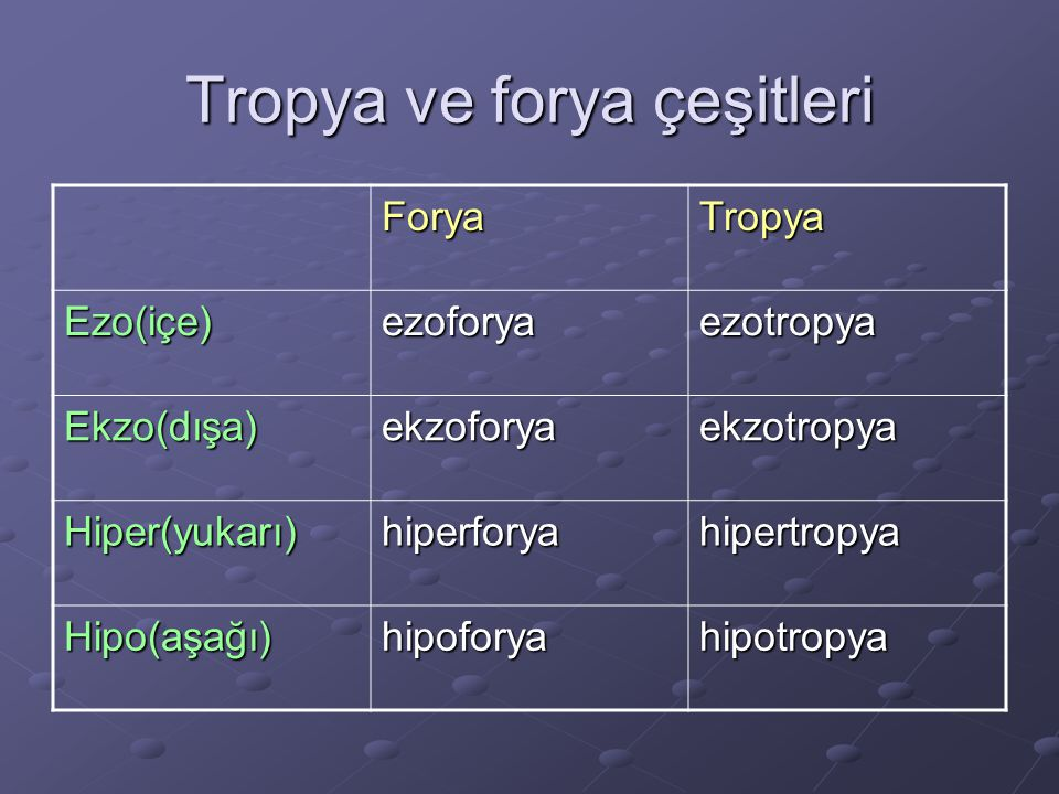 Tropya ve forya çeşitleri ForyaTropya Ezo(içe)ezoforyaezotropya Ekzo(dışa)ekzoforyaekzotropya Hiper(yukarı)hiperforyahipertropya Hipo(aşağı)hipoforyahipotropya