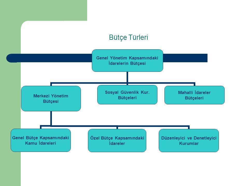 Bütçe Türleri Genel Yönetim Kapsamındaki İdarelerin Bütçesi Merkezi Yönetim Bütçesi Genel Bütçe Kapsamındaki Kamu İdareleri Özel Bütçe Kapsamındaki İd