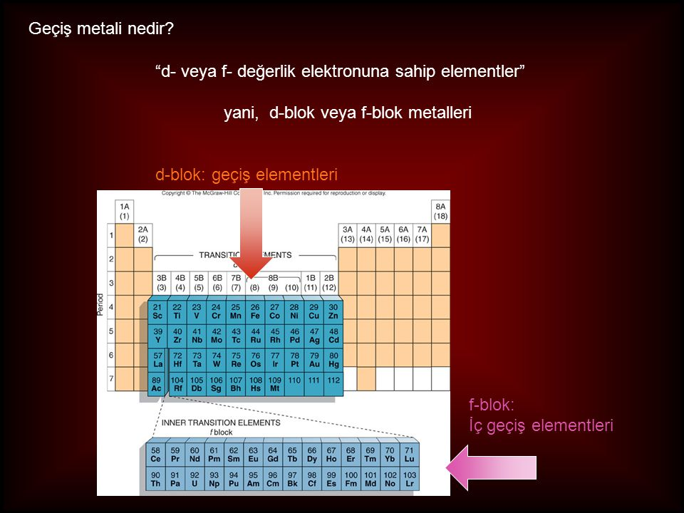 """Geçiş metali nedir? """"d- veya f- değerlik elektronuna sahip elementler"""" yani, d-blok veya f-blok metalleri d-blok: geçiş elementleri f-blok: İç geçiş e"""