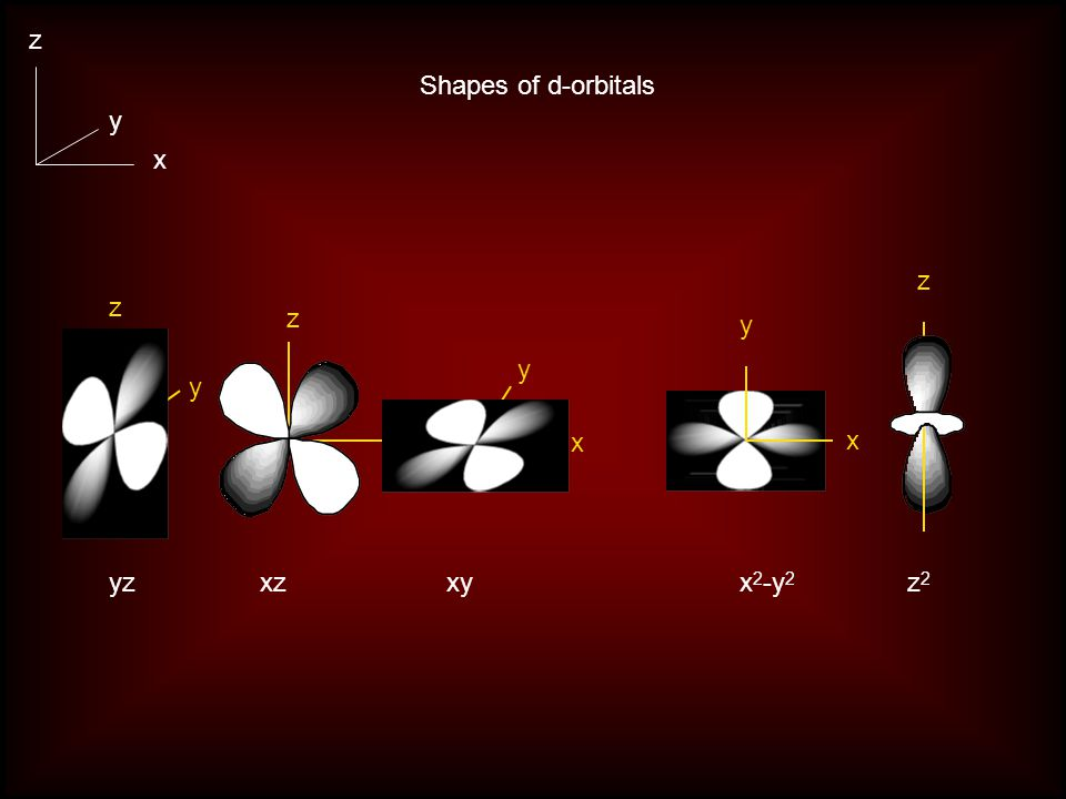 Shapes of d-orbitals xzyzxyx 2 -y 2 z2z2 x y z y z x z x x y z y