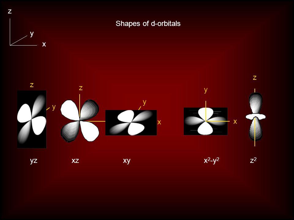 Electrons in atoms Sc Ti V Cr Mn Fe Co Ni Cu Zn 4s3d4p