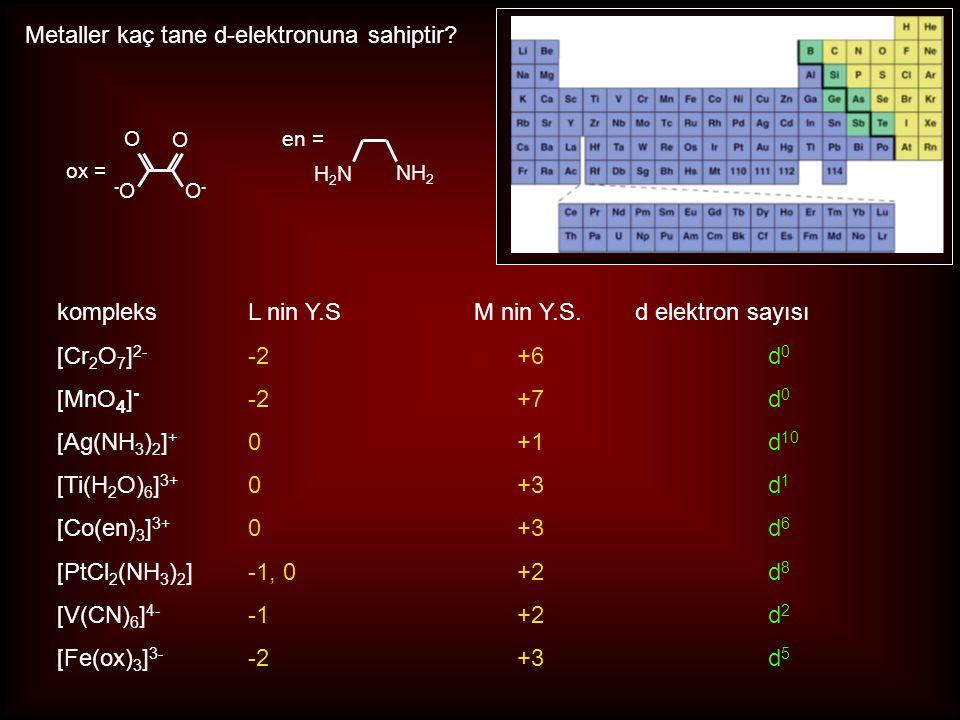 Metaller kaç tane d-elektronuna sahiptir? kompleksL nin Y.S M nin Y.S. d elektron sayısı [Cr 2 O 7 ] 2- -2+6d 0 [MnO 4 ] - -2+7d 0 [Ag(NH 3 ) 2 ] + 0+