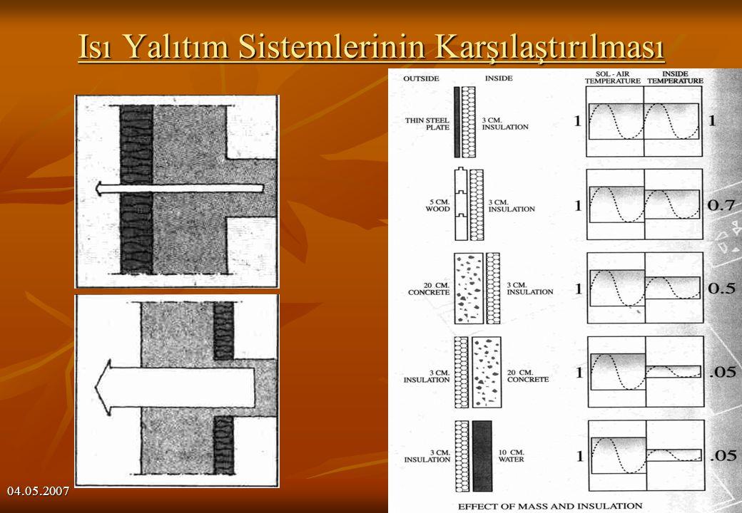04.05.2007 13 Isı Yalıtım Sistemlerinin Karşılaştırılması