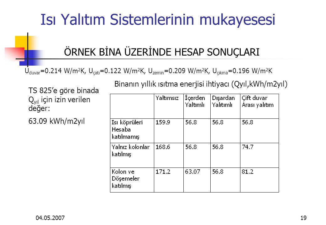 04.05.200719 Isı Yalıtım Sistemlerinin mukayesesi U duvar =0.214 W/m 2 K, U çatı =0.122 W/m 2 K, U zemin =0.209 W/m 2 K, U çıkma =0.196 W/m 2 K Binanın yıllık ısıtma enerjisi ihtiyacı (Qyıl,kWh/m2yıl) TS 825'e göre binada Q yıl için izin verilen değer: 63.09 kWh/m2yıl ÖRNEK BİNA ÜZERİNDE HESAP SONUÇLARI