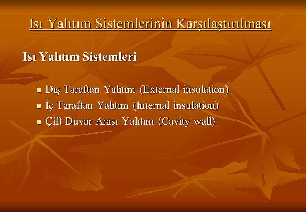 Isı Yalıtım Sistemlerinin Karşılaştırılması Isı Yalıtım Sistemleri Dış Taraftan Yalıtım (External insulation) Dış Taraftan Yalıtım (External insulatio