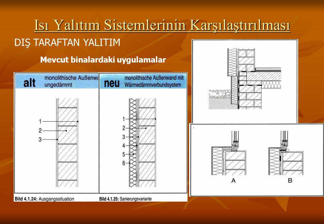 Mevcut binalardaki uygulamalar Isı Yalıtım Sistemlerinin Karşılaştırılması DIŞ TARAFTAN YALITIM