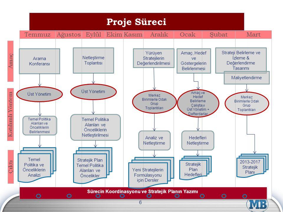 6 AralıkOcak Şubat Mart Sürecin Koordinasyonu ve Stratejik Planın Yazımı Yeni Stratejilerin Formülasyonu için Dersler Yürüyen Stratejilerin Değerlendi