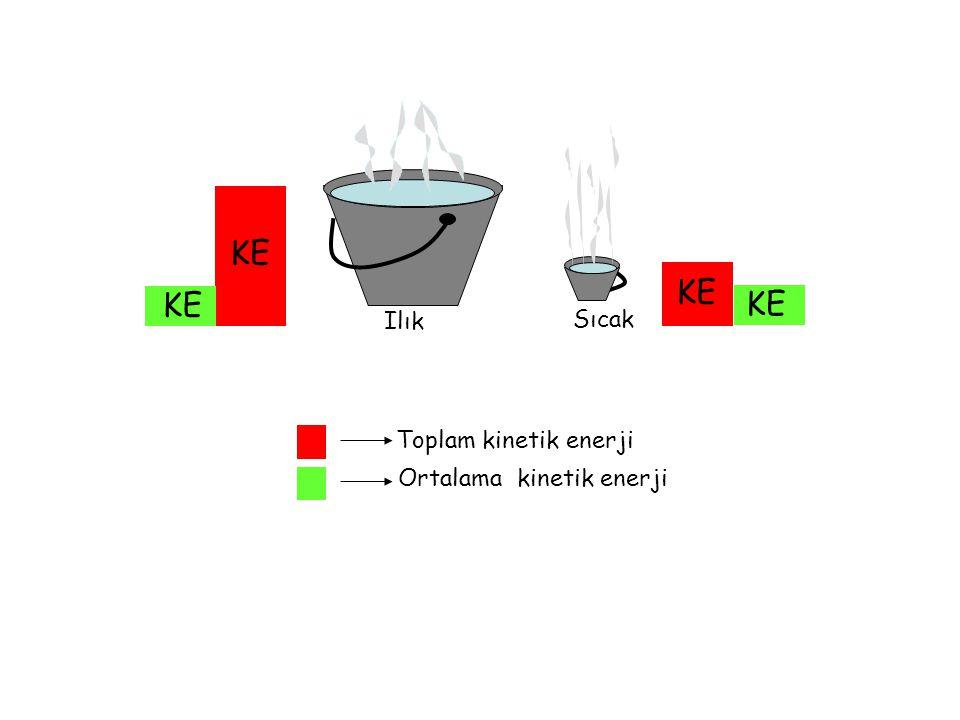 Sıcaklık, moleküllerin ortalama kinetik enerjisinin bir ölçüsüdür. Sıcaklığı moleküllerin toplam kinetik enerjisi olarak düşünmek yanlıştır.