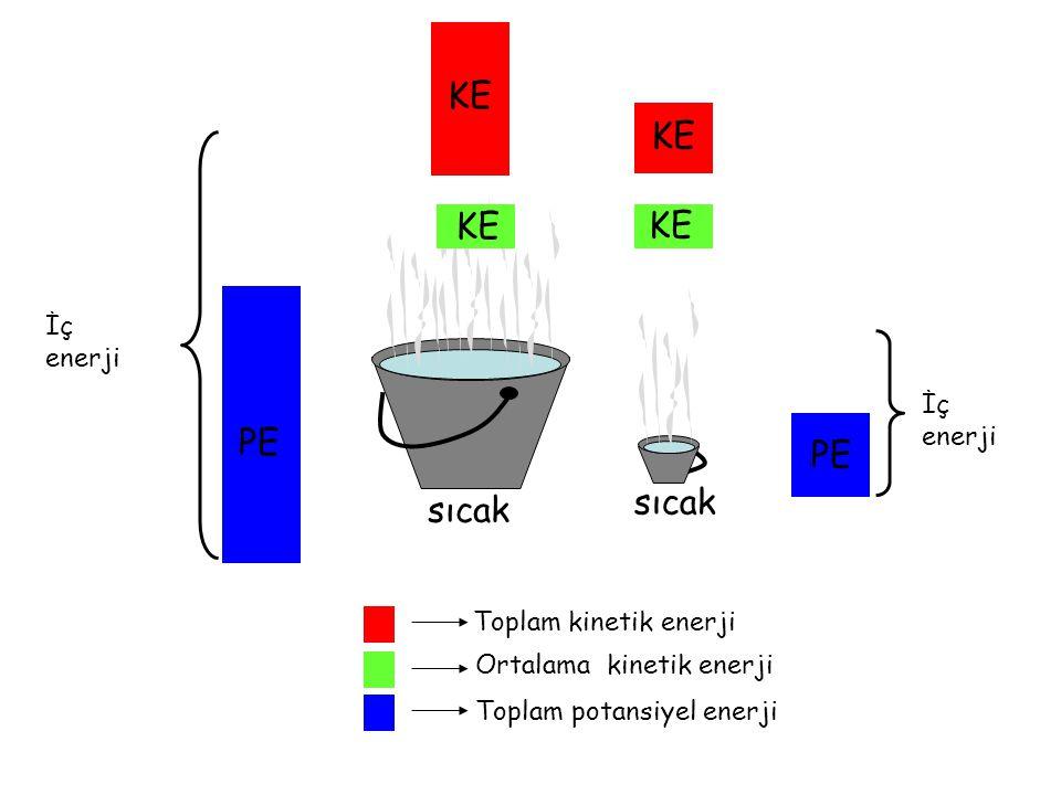 Ilık Sıcak Ortalama kinetik enerji Toplam kinetik enerji KE