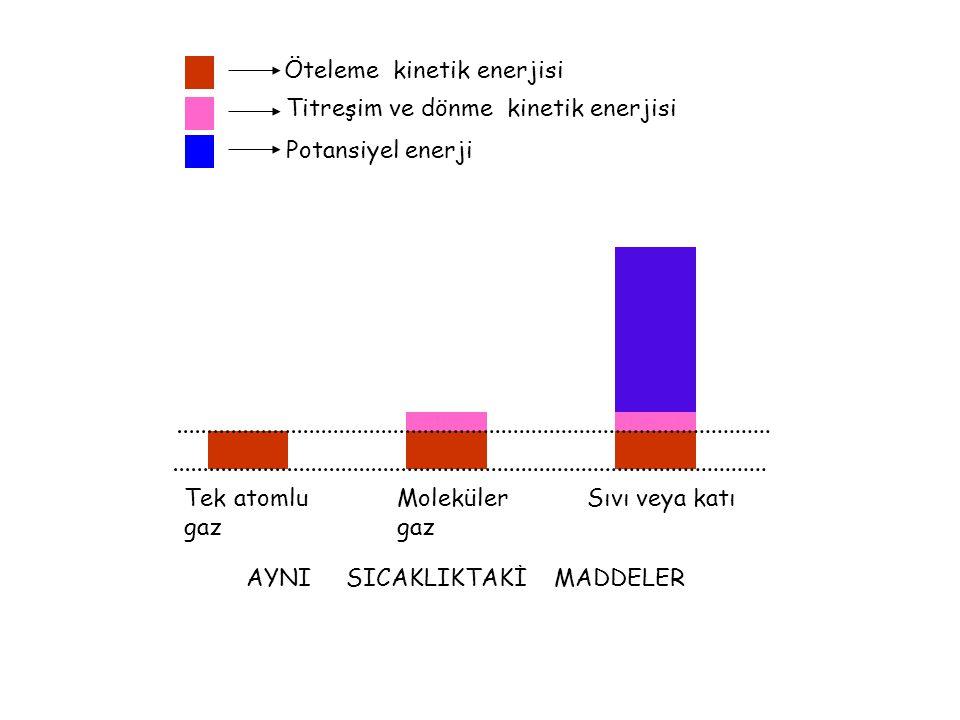 Maddenin halleri ve Sıcaklık Tek atomlu gaz ----> sadece öteleme kinetik enerjisi. Çok atomlu gaz ----> dönme ve titreşim kinetik enerjisi. Sıvılar ve