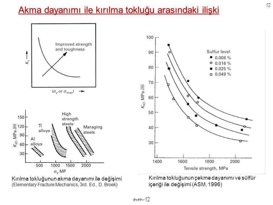 nm -12 12 Kırılma tokluğunun akma dayanımı ile değişimi (Elementary Fracture Mechanics, 3rd. Ed., D. Broek) Kırılma tokluğunun çekme dayanımı ve sülfü