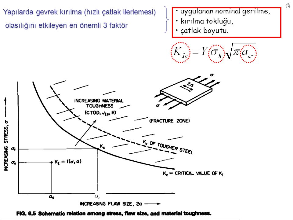 nm -12 14 uygulanan nominal gerilme, kırılma tokluğu, çatlak boyutu. Yapılarda gevrek kırılma (hızlı çatlak ilerlemesi) olasılığını etkileyen en öneml