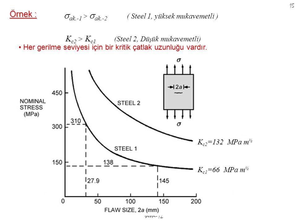 nm -12 15 Örnek : K c2 =132 MPa m ½ K c1 =66 MPa m ½ Her gerilme seviyesi için bir kritik çatlak uzunluğu vardır. Her gerilme seviyesi için bir kritik