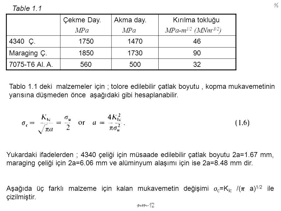 nm -12 16 Çekme Day. MPa Akma day. MPa Kırılma tokluğu MPa-m 1/2 (MNm -3/2 ) 4340 Ç.1750147046 Maraging Ç.1850173090 7075-T6 Al. A.56050032 Table 1.1