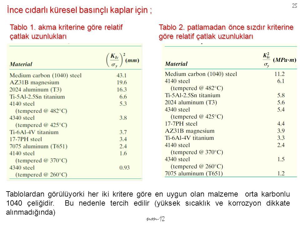 nm -12 25 İnce cıdarlı küresel basınçlı kaplar için ; Tablo 1. akma kriterine göre relatif çatlak uzunlukları Tablo 2. patlamadan önce sızdır kriterin