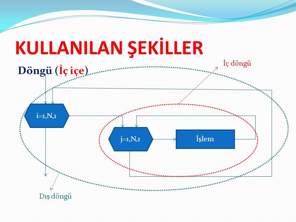 KULLANILAN ŞEKİLLER Döngü (İç içe) i=1,N,1 İşlem j=1,N,1 İç döngü Dış döngü