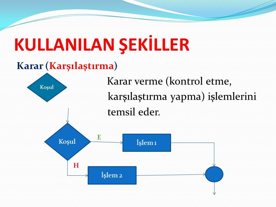 KULLANILAN ŞEKİLLER Karar (Karşılaştırma) Karar verme (kontrol etme, karşılaştırma yapma) işlemlerini temsil eder. Koşul İşlem 1 İşlem 2 E H