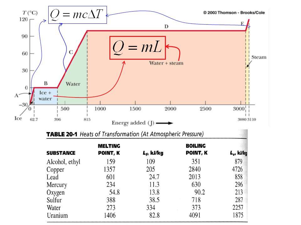 Çevresiyle tamamen yalıtılmış iki cisim arasında ısı yolu ile enerji alış-verişi olura enerji korunumuna göre T T Q T1T1 T2T2 Isıl denge Kalorimetri yöntemi katı ve sıvıların ısı kapasitelerinin ölçümünde kullanılan yöntemdir.