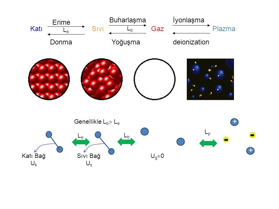 Genellikle L b  L e KatıSıvıGaz Plazma Erime Donma Buharlaşma Yoğuşma İyonlaşma deionization LeLe LbLb Katı Bağ U k Sıvı Bağ U s Ug0Ug0 LeLe LbLb + + LpLp