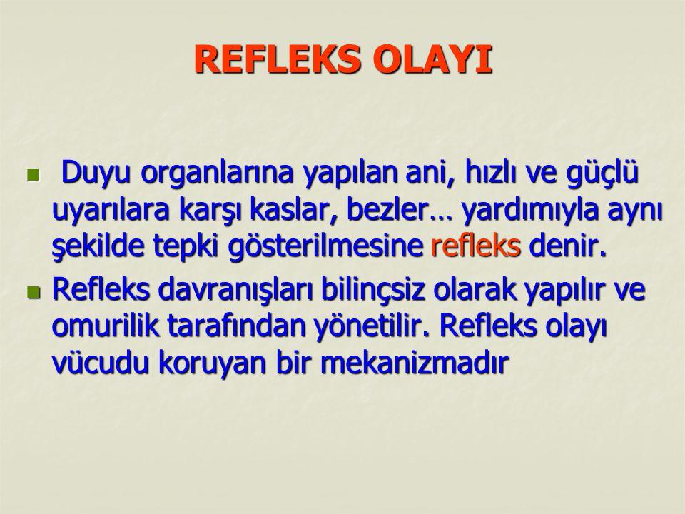 REFLEKS OLAYI Refleksler kazanılma şekline göre 2'ye ayrılır.