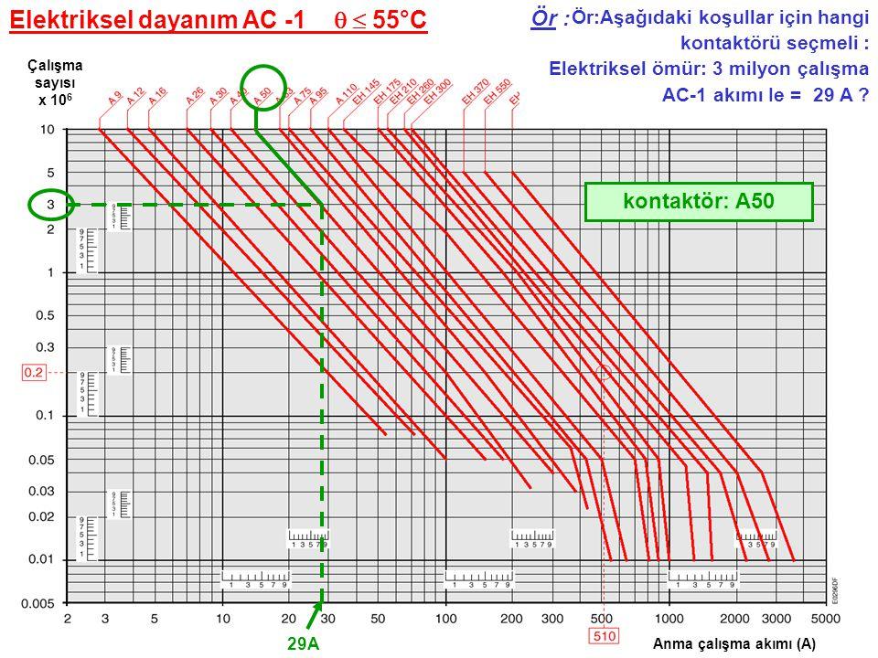 ABB Elektrik Sanayi AŞ Kontaktör seçimi Motor uygulamada tahmini ömür : AC - 3 U e  440 V Ör: 3 fazlı motor 25kW - 400V Sağlamlık :12 yıl, 300 defa yolverme/ gün Anma çalışma akımı (A) Çalışma sayısı x 10 6 45 A I = 25000/(400x1.732x0.8) = 45 A 1.8 Kontaktör: A50 - (tahmini ömür 1.8 M ça.) 300 x 365 x 12 = 1314000 ça.