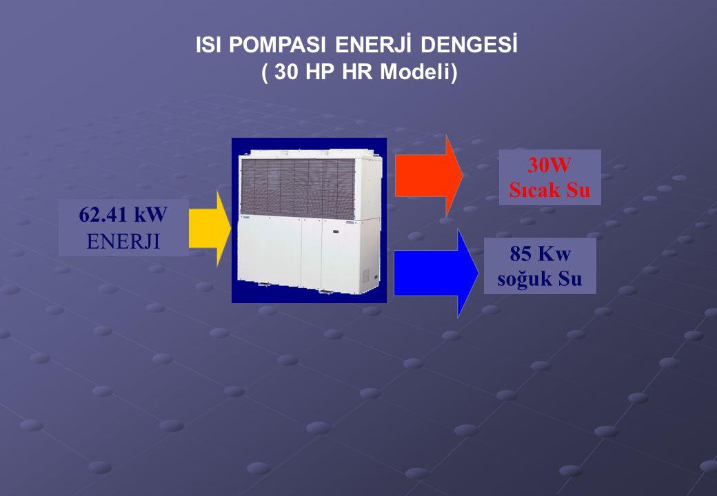ISI POMPASI ENERJİ DENGESİ ( 30 HP HR Modeli) 62.41 kW ENERJI 85 Kw soğuk Su 30W Sıcak Su