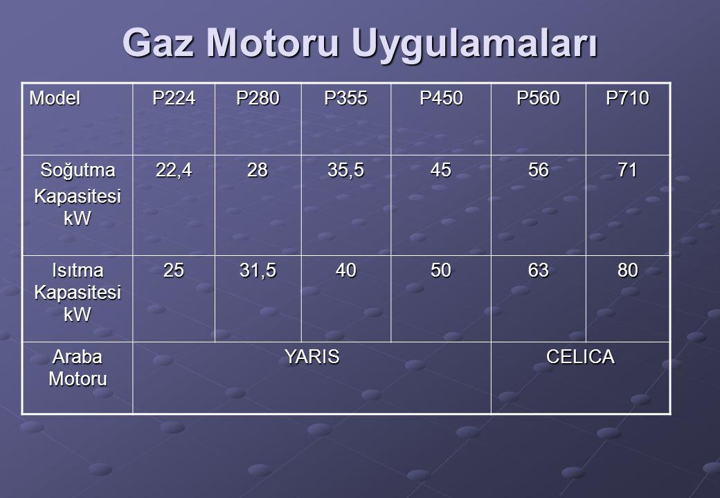 Gaz Motoru Uygulamaları ModelP224P280P355P450P560P710 Soğutma Kapasitesi kW 22,42835,5455671 Isıtma Kapasitesi kW 2531,540506380 Araba Motoru YARISCEL