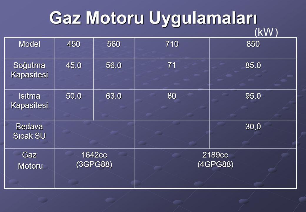 Gaz Motoru Uygulamaları (kW) Model450560710850 Soğutma Kapasitesi 45.056.071 85.0 Isıtma Kapasitesi 50.063.08095.0 Bedava Sıcak SU 30,0 Gaz Motoru Mot