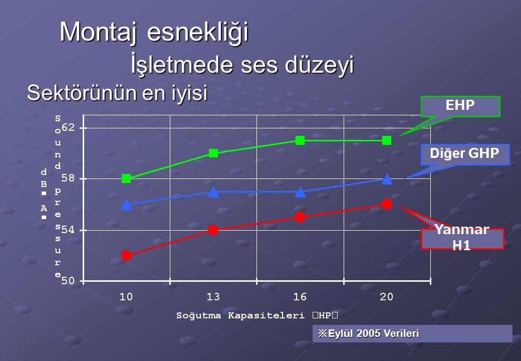 İşletmede ses düzeyi Sektörünün en iyisi EHP Diğer GHP Yanmar H1 ※ Eylül 2005 Verileri Montaj esnekliği