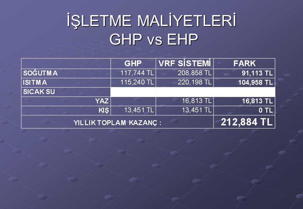 İŞLETME MALİYETLERİ GHP vs EHP