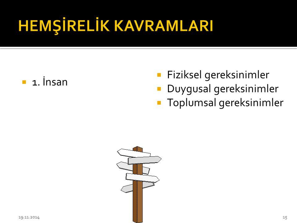  1. İnsan  Fiziksel gereksinimler  Duygusal gereksinimler  Toplumsal gereksinimler 19.11.201415