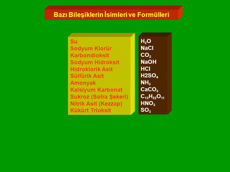 Bazı Bileşiklerin İsimleri ve Formülleri Su Sodyum Klorür Karbondioksit Sodyum Hidroksit Hidroklorik Asit Sülfürik Asit Amonyak Kalsiyum Karbonat Sukroz (Sofra Şekeri) Nitrik Asit (Kezzap) Kükürt Trioksit H 2 O NaCl CO 2 NaOH HCl H2SO 4 NH 3 CaCO 3 C 12 H 22 O 11 HNO 3 SO 3