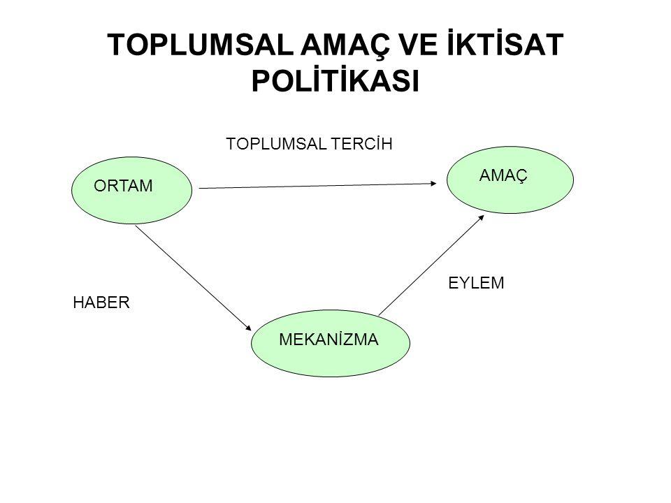 ORTAM Türkiye'nin kaynakları (insangücü, doğal kaynaklar, altyapı ve üretken sermaye stoku) İnsanların tercihleri ve onları biçimlendiren iktisadi, toplumsal, siyasal ve tarihsel etmenler Küresel Ortam