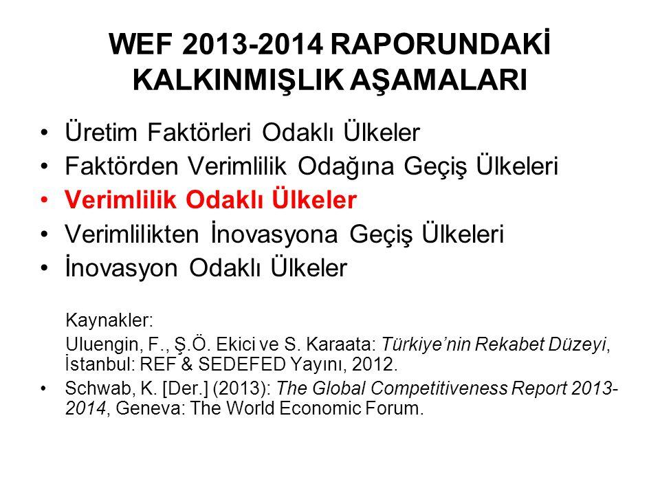 WEF 2013-2014 RAPORUNDAKİ KALKINMIŞLIK AŞAMALARI Üretim Faktörleri Odaklı Ülkeler Faktörden Verimlilik Odağına Geçiş Ülkeleri Verimlilik Odaklı Ülkeler Verimlilikten İnovasyona Geçiş Ülkeleri İnovasyon Odaklı Ülkeler Kaynakler: Uluengin, F., Ş.Ö.