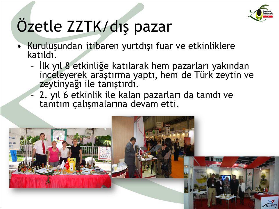 Özetle ZZTK/dış pazar Kuruluşundan itibaren yurtdışı fuar ve etkinliklere katıldı.