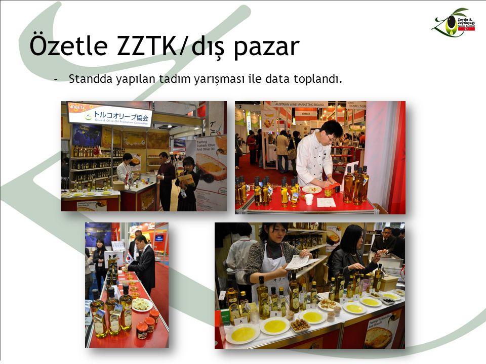 Özetle ZZTK/dış pazar –Standda yapılan tadım yarışması ile data toplandı.