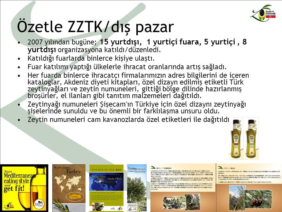 Özetle ZZTK/dış pazar 2007 yılından bugüne; 15 yurtdışı, 1 yurtiçi fuara, 5 yurtiçi, 8 yurtdışı organizasyona katıldı/düzenledi.