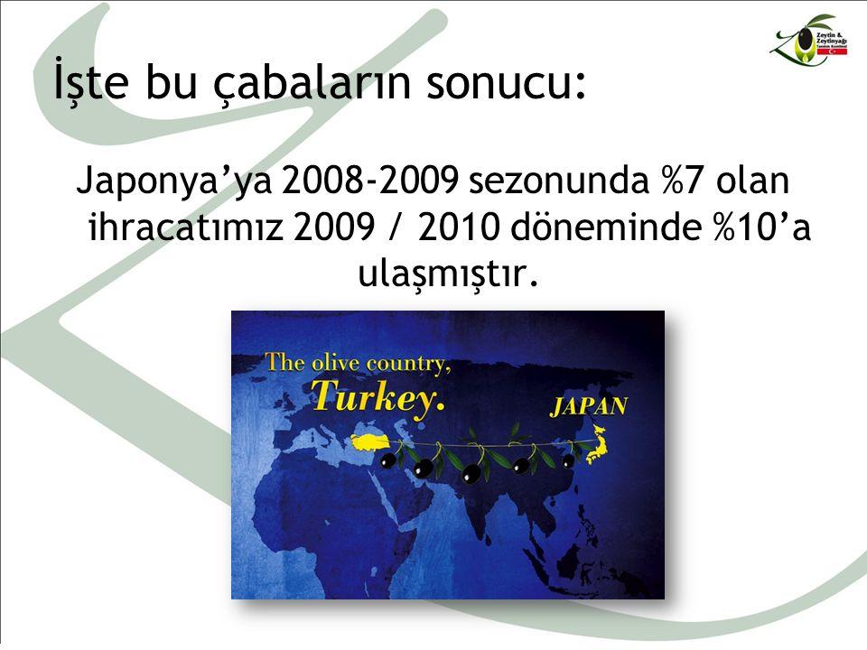 İşte bu çabaların sonucu: Japonya'ya 2008-2009 sezonunda %7 olan ihracatımız 2009 / 2010 döneminde %10'a ulaşmıştır.