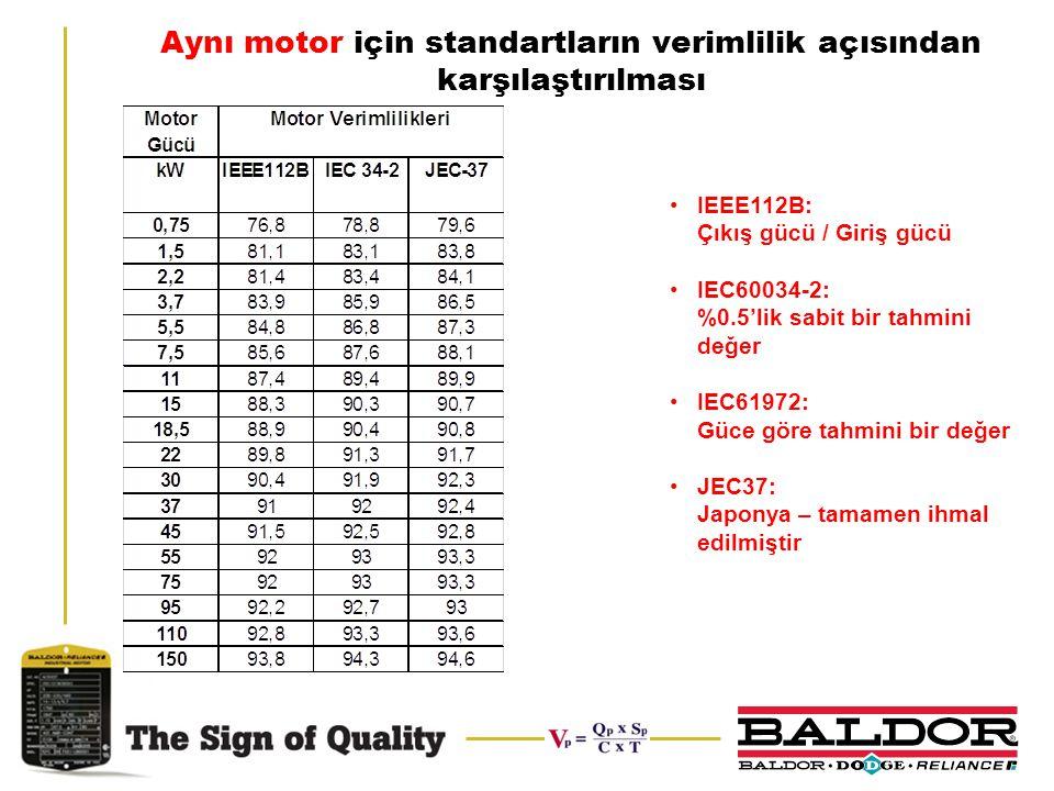Aynı motor için standartların verimlilik açısından karşılaştırılması IEEE112B: Çıkış gücü / Giriş gücü IEC60034-2: %0.5'lik sabit bir tahmini değer IE