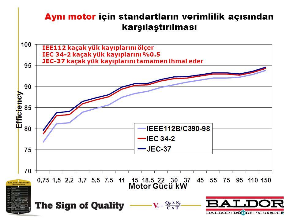 Aynı motor için standartların verimlilik açısından karşılaştırılması IEE112 kaçak yük kayıplarını ölçer IEC 34-2 kaçak yük kayıplarını %0.5 JEC-37 kaç